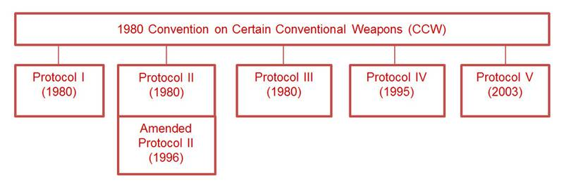 Illustrative chart of the Convention on CCW